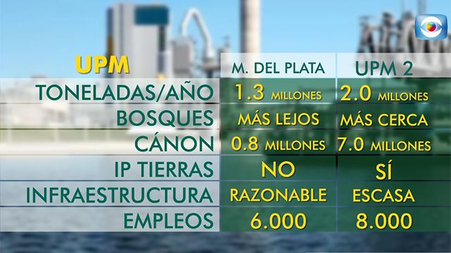 El acuerdo con UPM y las diferencias con Montes del Plata