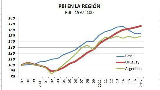 Somos mejores… ¿somos buenos?: Uruguay crece más y supera a sus vecinos