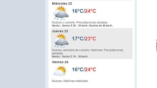 Miércoles con pronóstico de lluvias aisladas y temperatura máxima de 24°