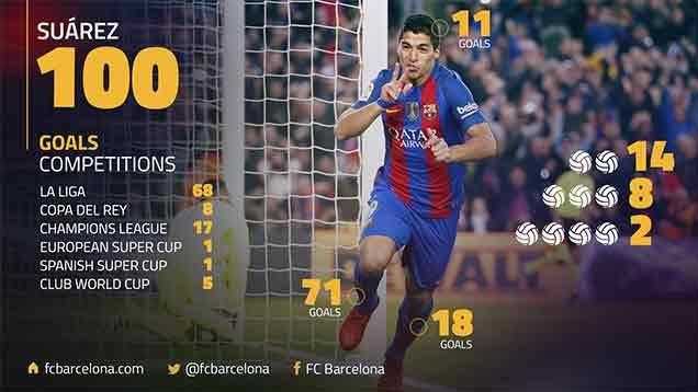 Video: los 100 goles de Suárez en Barcelona