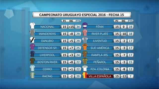 Acá están: mirá los goles de la última fecha del Uruguayo Especial