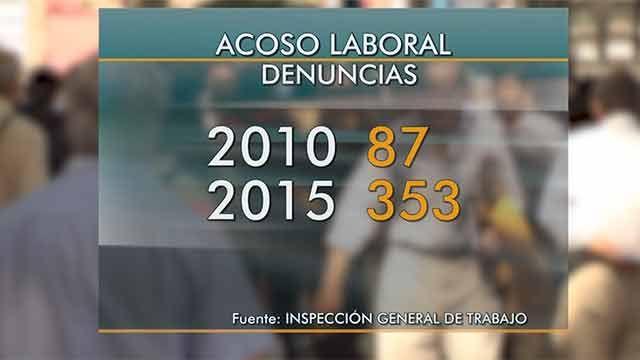 Denuncias por acoso laboral aumentaron 76% en los últimos años