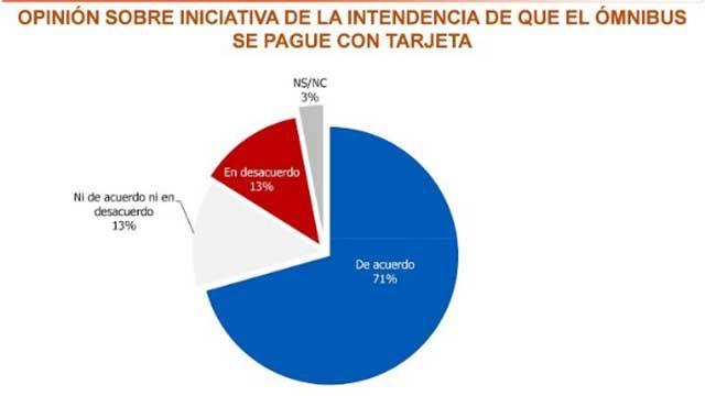 El 71% de los montevideanos está de acuerdo con la tarjeta STM en ómnibus