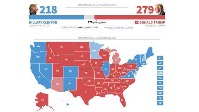 Hillary tuvo más votos que Trump, pero no le alcanzó por sistema electoral