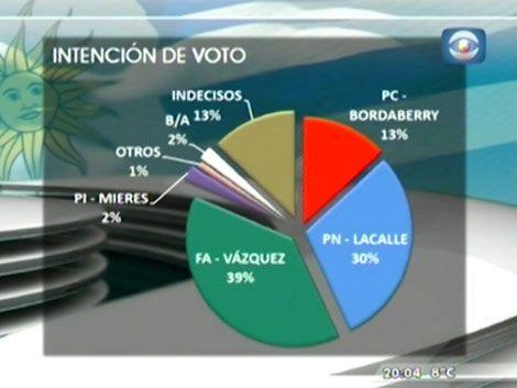Equipos: FA: 39%