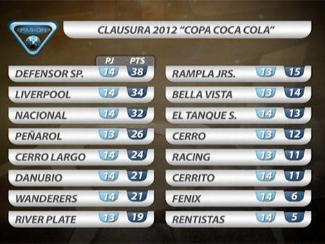 Mirá los goles de la fecha 14ª del Torneo Clausura