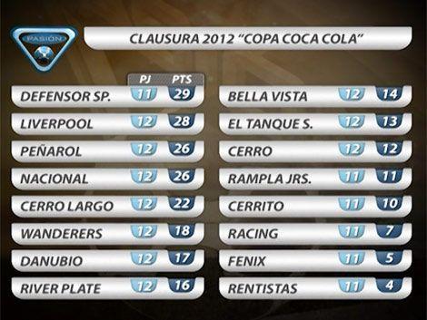 Mirá todos los goles de la fecha 12 del Torneo Clausura