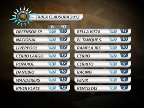 Mirá todos los goles de la 10ª fecha del Torneo Clausura