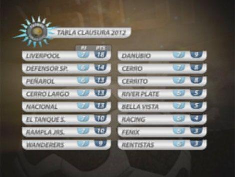 Mirá todos los goles de la 7ma fecha del Torneo Clausura