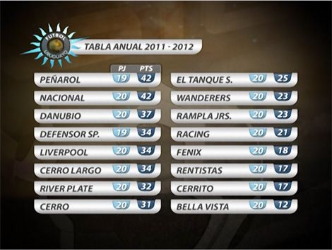 Mirá un adelanto de los goles de la quinta fecha del Clausura