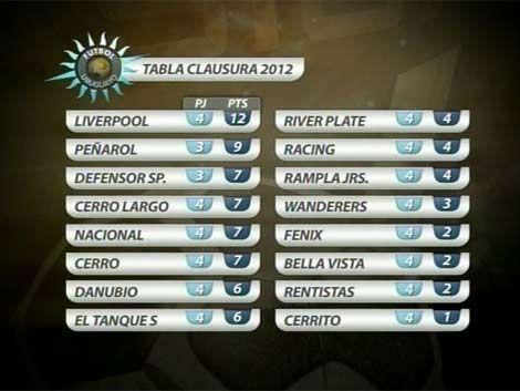 Liverpool es el único puntero con un partido más que Peñarol