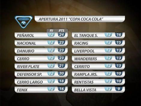 El show de goles del campeonato uruguayo durante el fin de semana