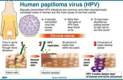 vacuna del papiloma humano efectos adversos