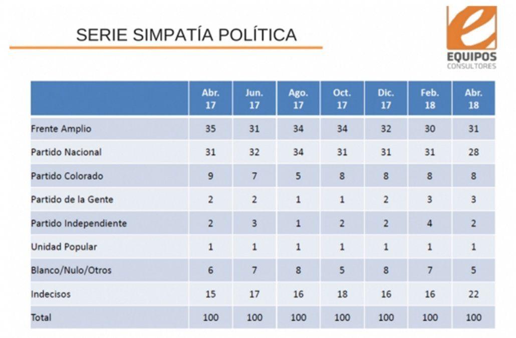 Si las elecciones fueran hoy: Frente Amplio 31%, Partido Nacional 28%