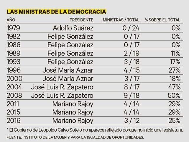 Nómina de ministras y porcentajes en los distintos gobiernos.