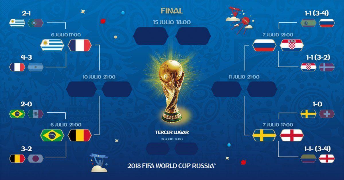 Así quedaron los cuartos de final: estos son los ocho mejores del mundo