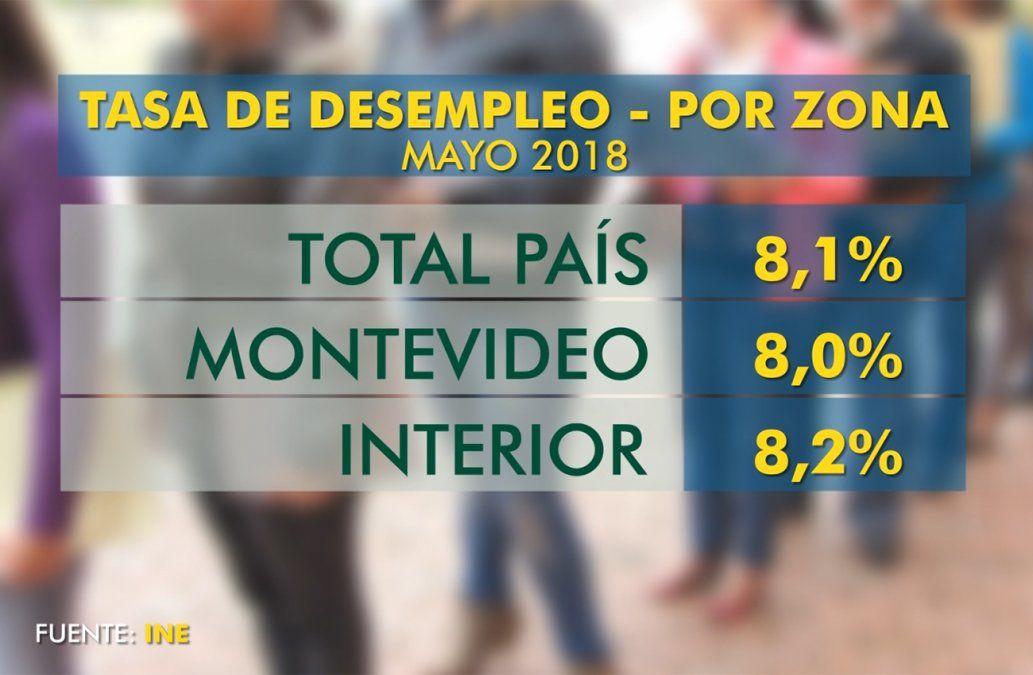 El nivel de desocupación es más alto en el interior que en Montevideo