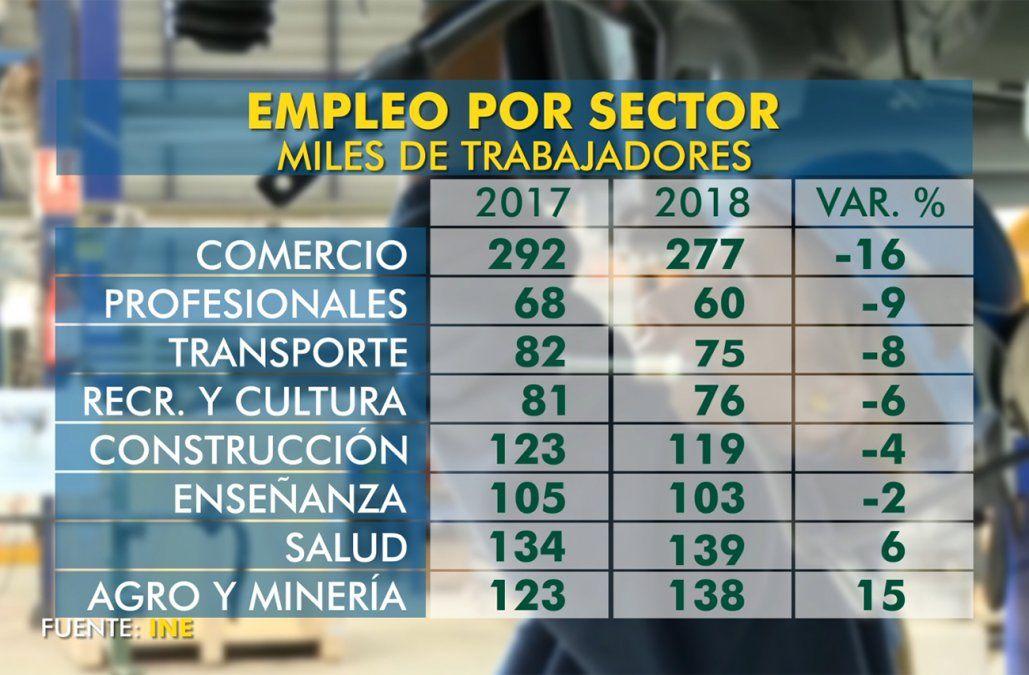 Empleo sigue a la baja principalmente en el comercio