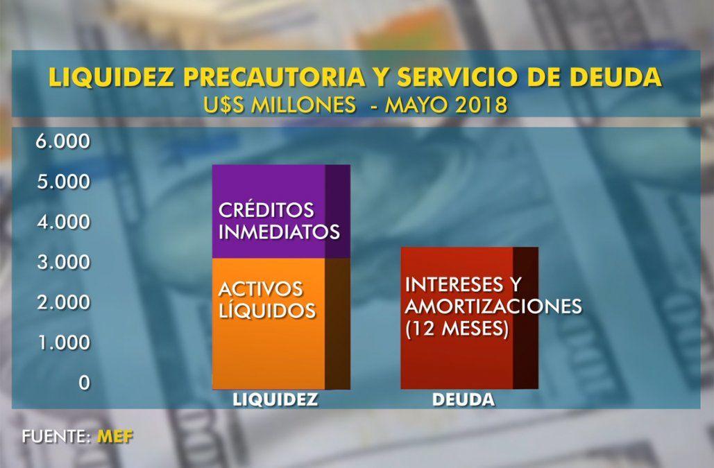 Gobierno con buena liquidez; preocupa el déficit