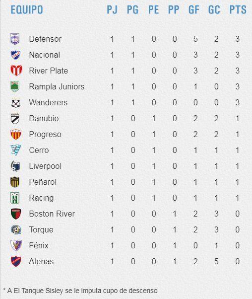 Nacional ganó y se aleja en la tabla anual; Peñarol empató y dejó dudas