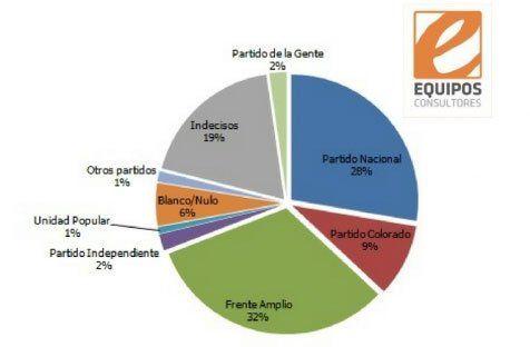 Intención de voto según encuesta de Equipos: FA 32% y PN 28%