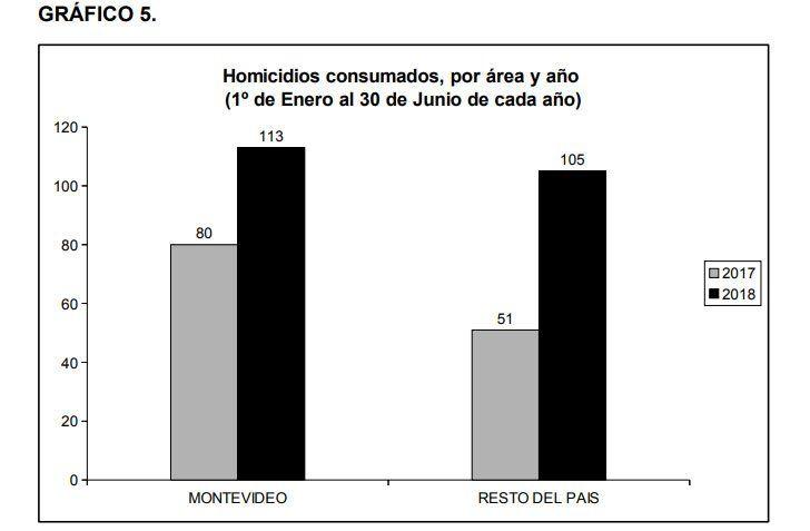 Datos oficiales: los homicidios aumentaron 66,4% y las rapiñas 55,8%