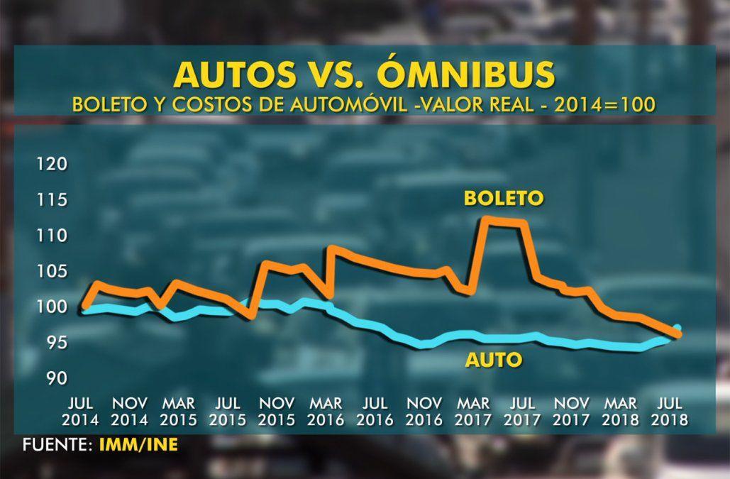 ¿Automóvil u ómnibus?, los costos de trasladarse