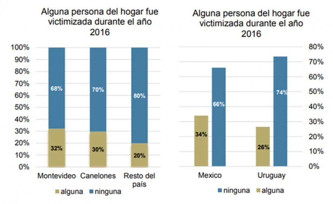El 37,5% de los uruguayos cree que la seguridad estará peor en los próximos dos años