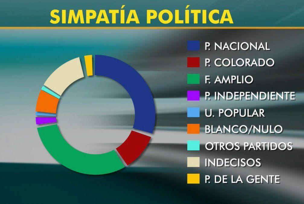 El Frente Amplio y el Partido Nacional igualan en 31% la simpatía política
