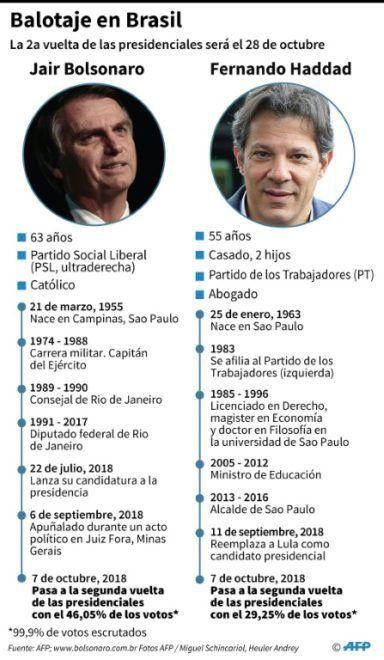 ¿Quién es Bolsonaro, el hombre que está cerca de lograr la Presidencia de Brasil?