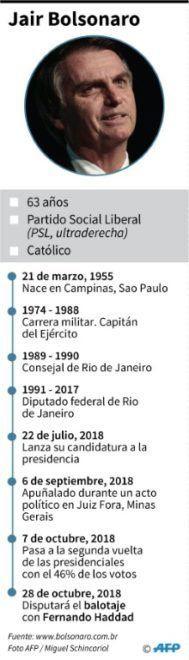 Jair Bolsonaro: solo un fraude puede quitarme la presidencia de Brasil