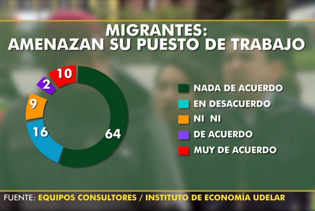 80% de uruguayos no siente que migrantes amenacen su trabajo según encuesta
