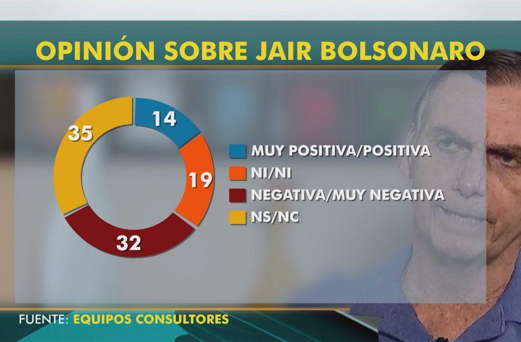 El 14% de los uruguayos tiene opinión positiva sobre Bolsonaro