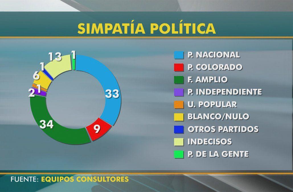 El Frente Amplio y el Partido Nacional crecen en intención de voto