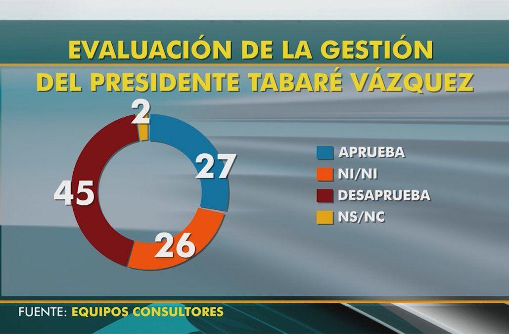 Se recupera la aprobación de la gestión de Vázquez