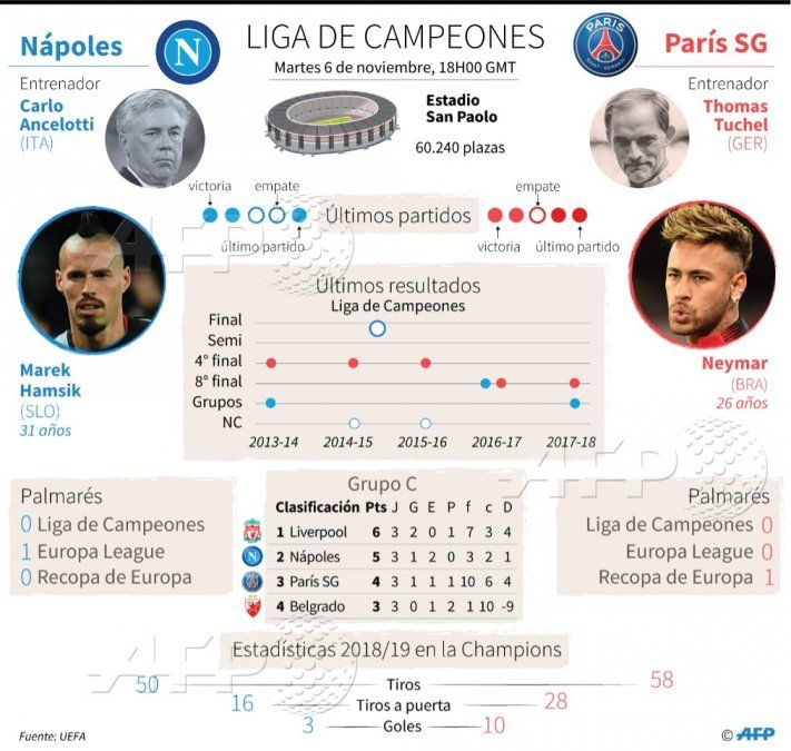 Día de Champions League: destacan Napoles-PSG, Atlético-Dortmund e Inter-Barcelona