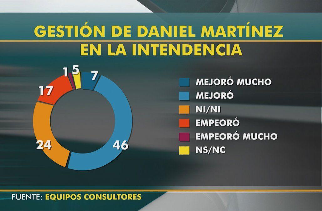 Más de la mitad de los montevideanos opina que mejoró la gestión de Martínez en la Intendencia