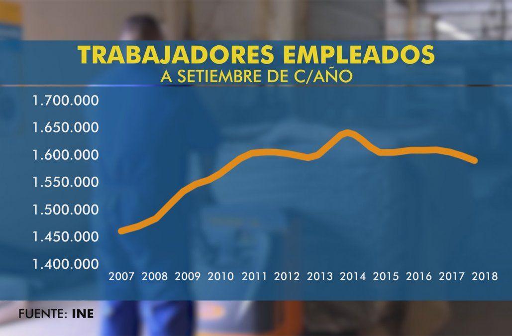Se perdieron casi 20.000 empleos en el último año; desempleo alcanza 147.500 personas