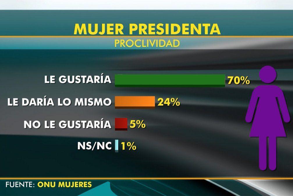 Al 70% de los uruguayos le gustaría tener una presidenta, según encuesta