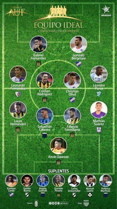 AUF dio a conocer el equipo ideal de la temporada 2018 con mayoría de Peñarol