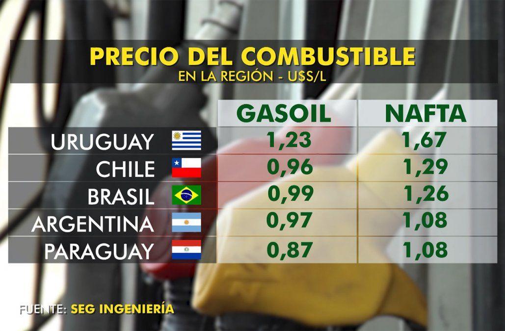 Baja del petróleo permitiría evitar ajuste de combustibles en enero