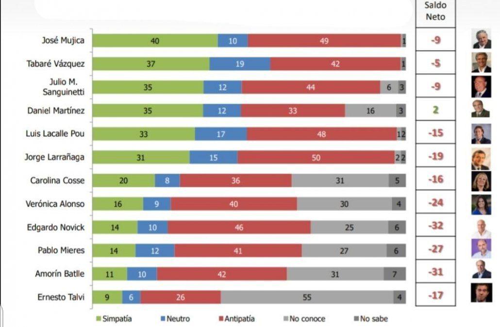 Martínez es el único líder político con saldo positivo en la encuesta de popularidad