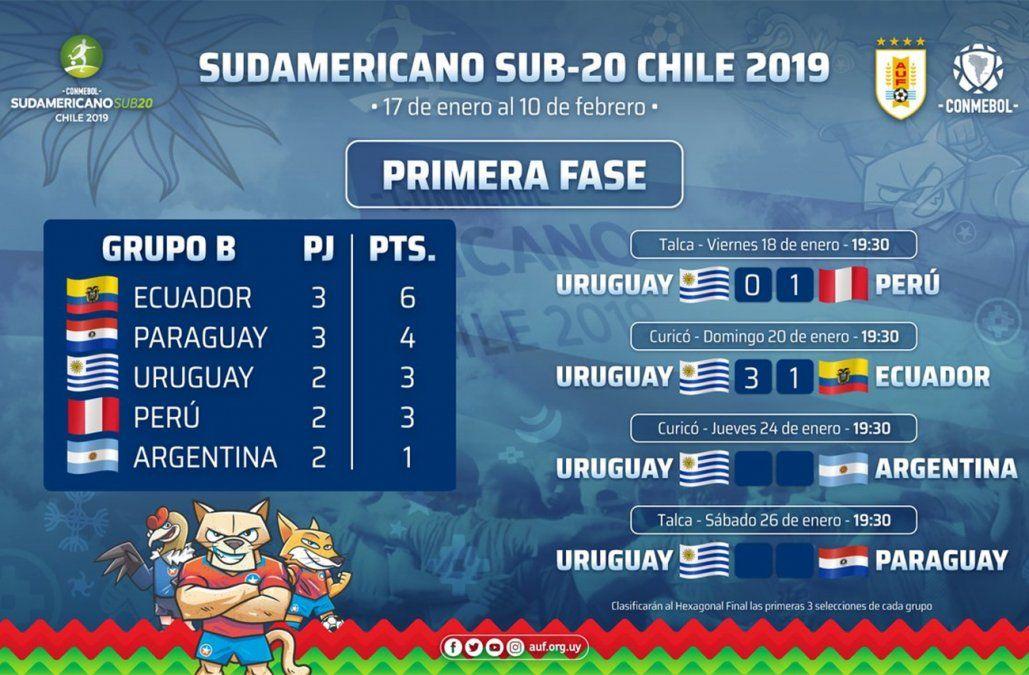 Uruguay perdió con Argentina y para clasificar debe vencer a Paraguay