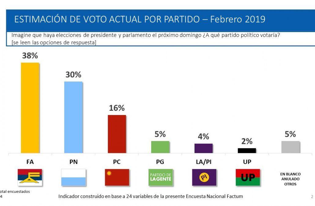 Resultados de la medición de Factum del mes de febrero