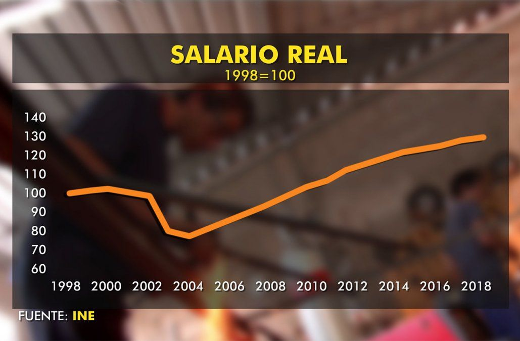 Salarios en la economía crecieron por encima del PBI
