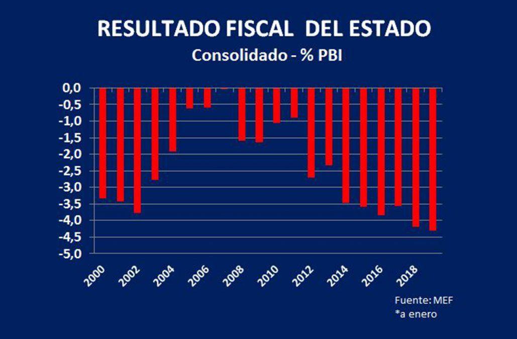Grave situación fiscal: las cuentas del Estado están peor de lo que se preveía