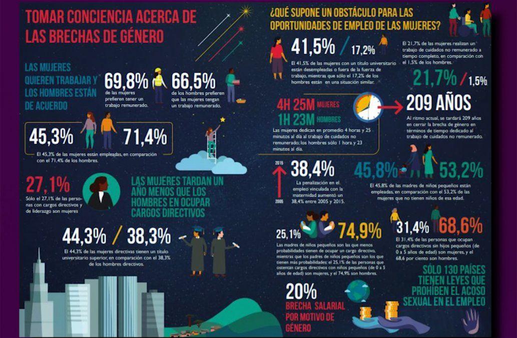 La brecha salarial en el mundo es de 20% a favor de los hombres, dice la OIT