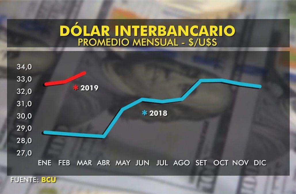 Sube el dólar ¿qué puede esperarse?