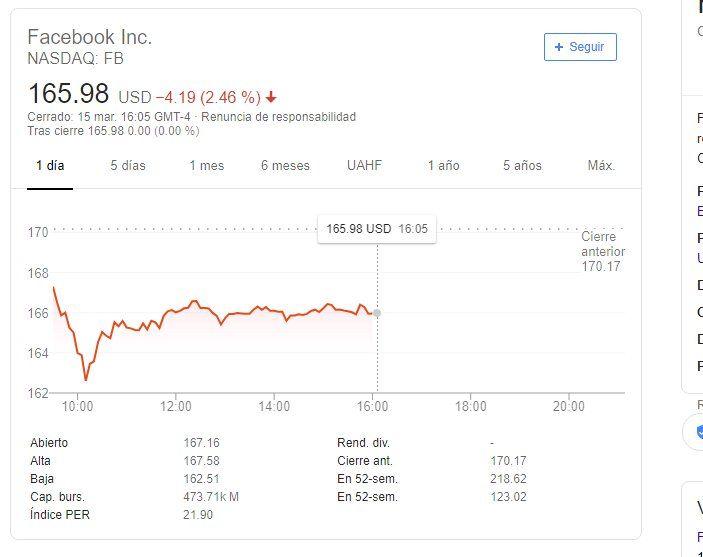 Tras la difusión del ataque terrorista, Facebook cotiza a la baja en la bolsa