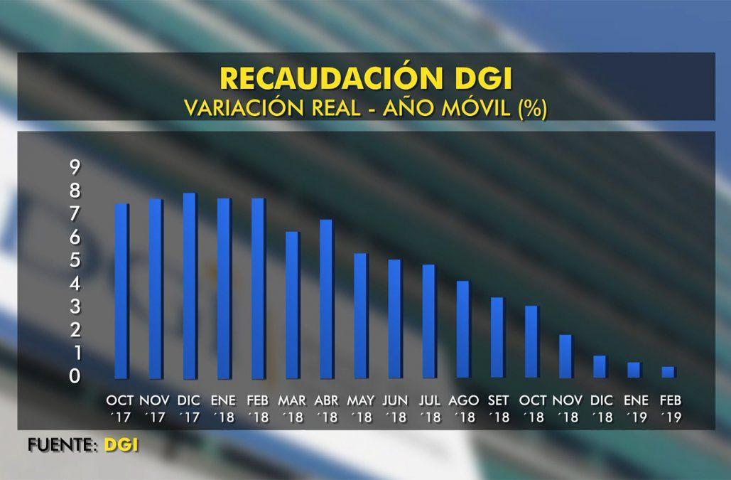 Recaudación de DGI cayó 1,6% en febrero y preocupa al gobierno